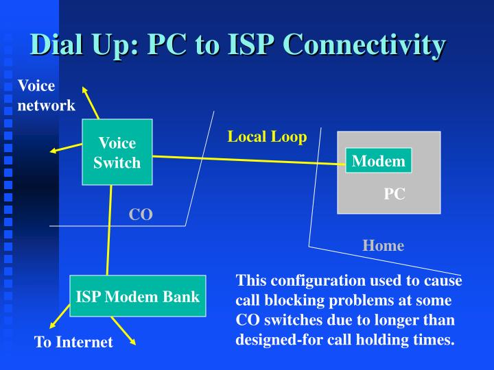 Dial Up: PC to ISP Connectivity