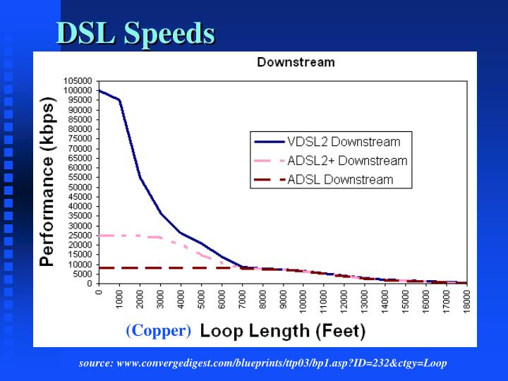 DSL Speeds