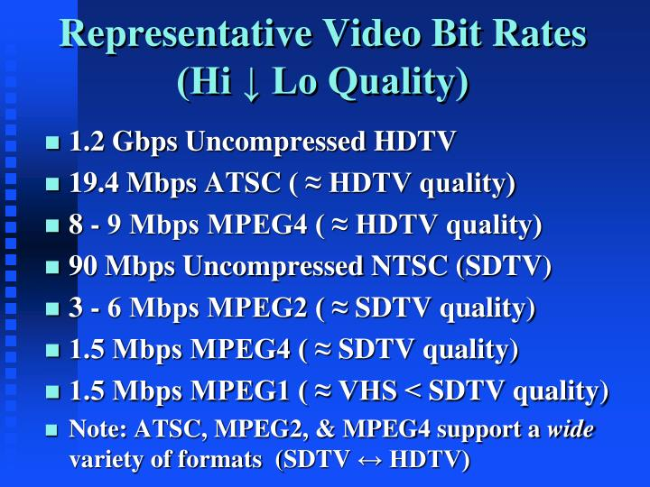 Representative Video Bit Rates