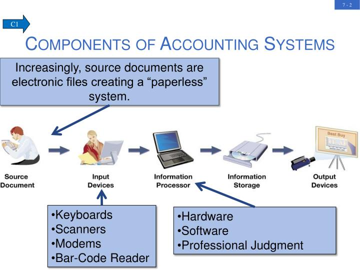 Components of Accounting Systems