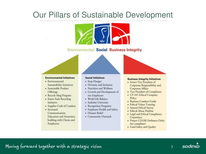 Our pillars of sustainable development