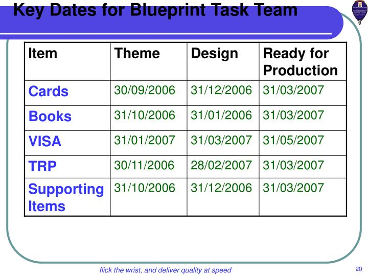 Key Dates for Blueprint Task Team