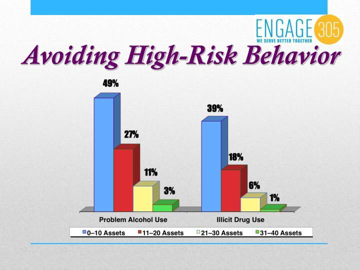 Avoiding High-Risk Behavior