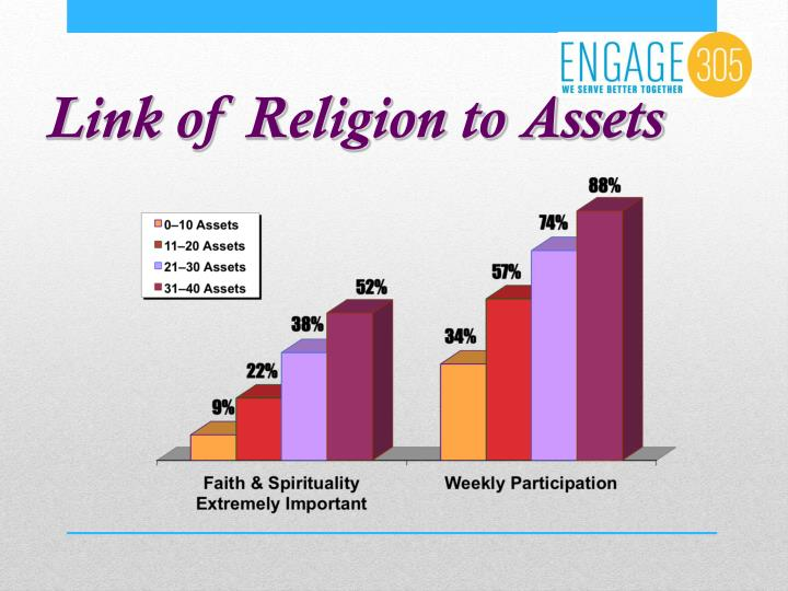 Link of Religion to Assets