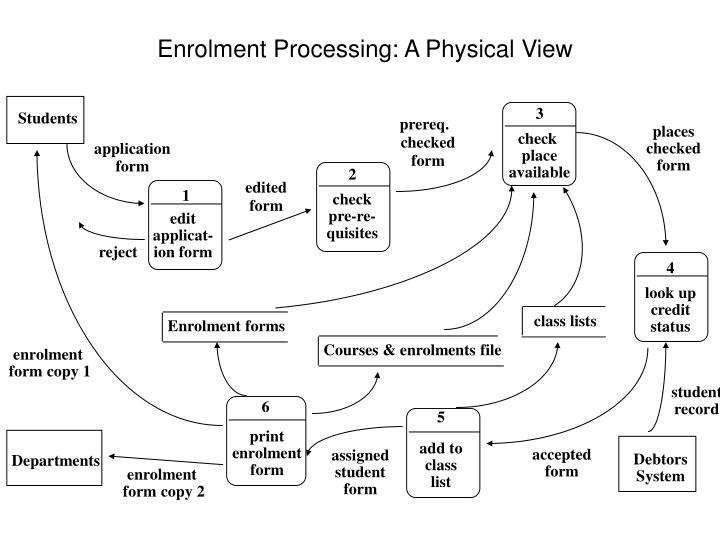 Enrolment Processing: A Physical View
