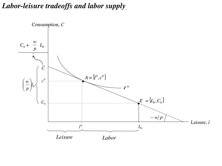 microeconomics affects walmart Supply and demand is a fundamental factor in shaping the character of the marketplace, for it is understood as the principal determinant in establishing the cost of goods and services.