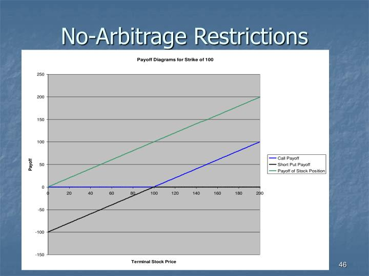 No-Arbitrage Restrictions