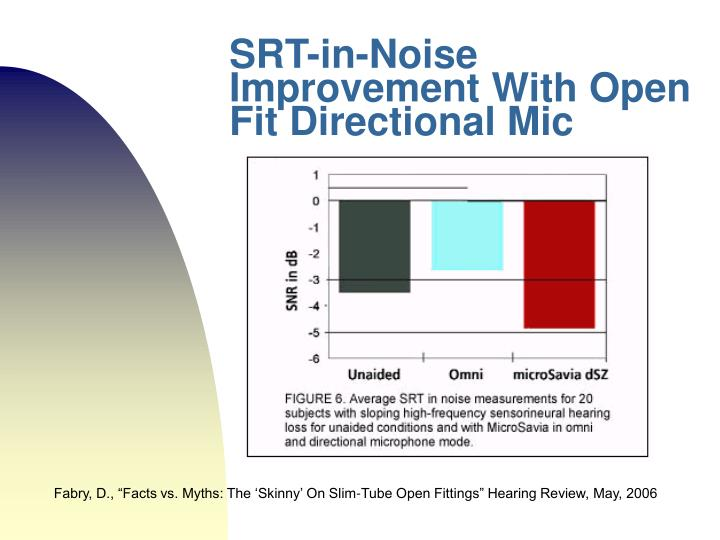 SRT-in-Noise Improvement With Open Fit Directional Mic