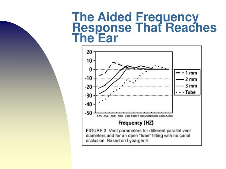 The Aided Frequency Response That Reaches The Ear