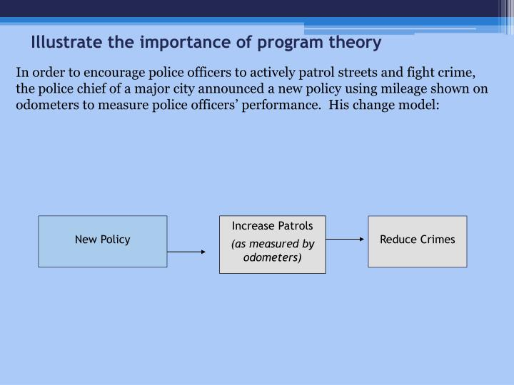 Illustrate the importance of program theory