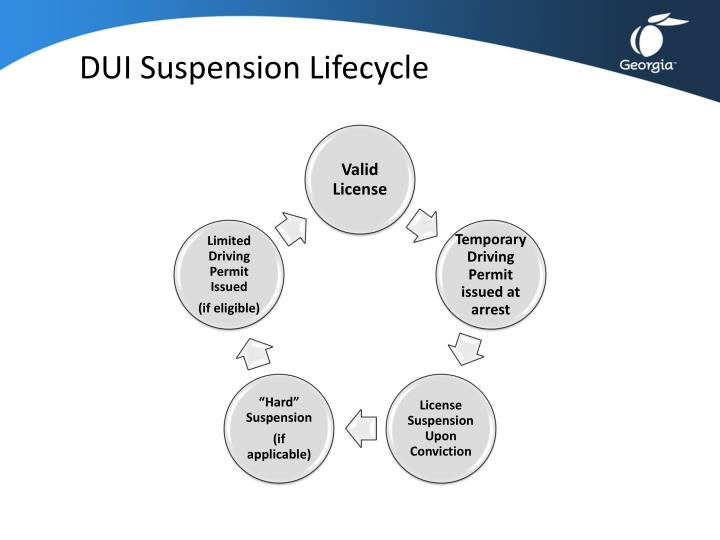 Dui suspension lifecycle