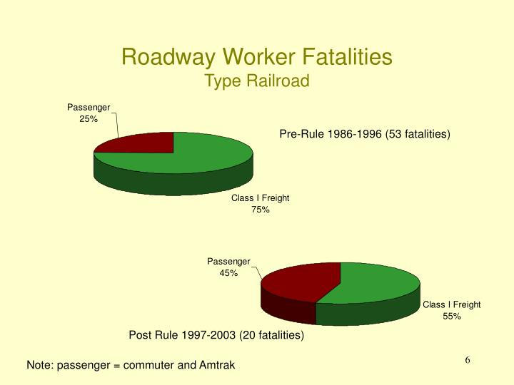 Roadway Worker Fatalities