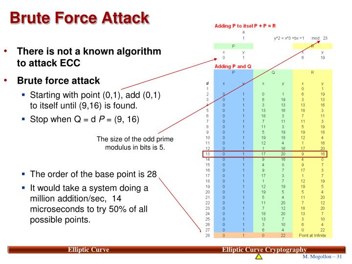 There is not a known algorithm to attack ECC