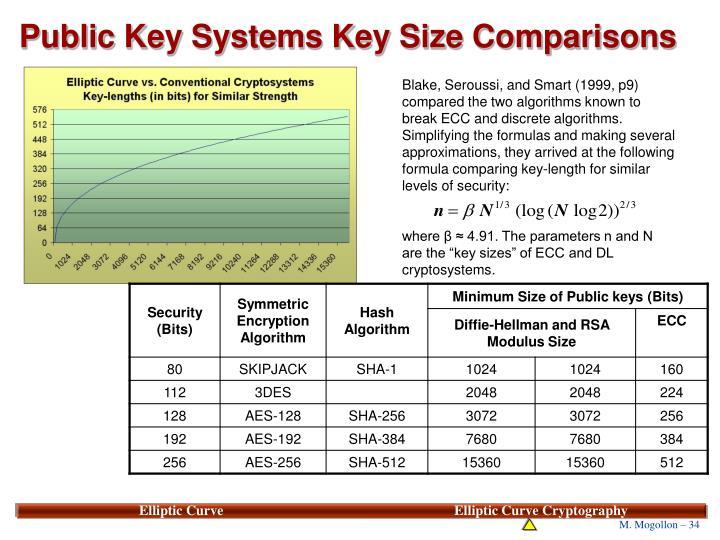 Public Key Systems Key Size Comparisons