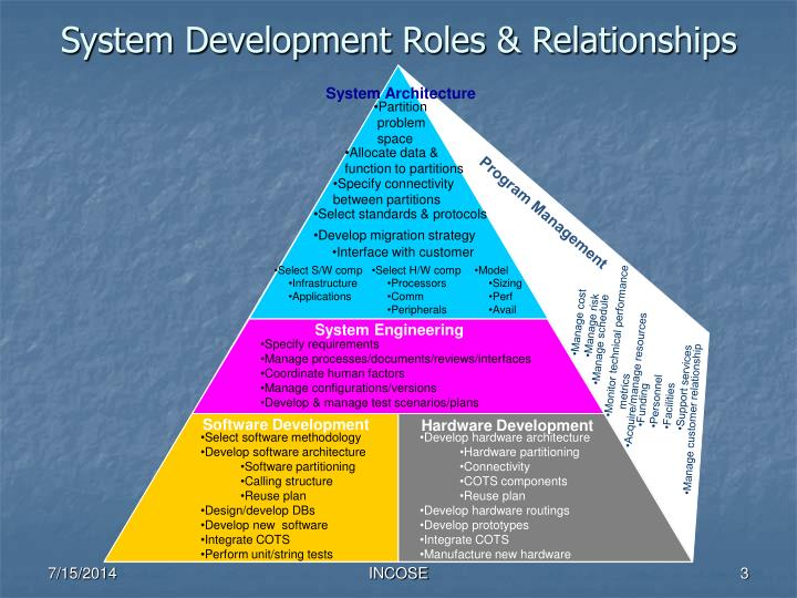 System development roles relationships