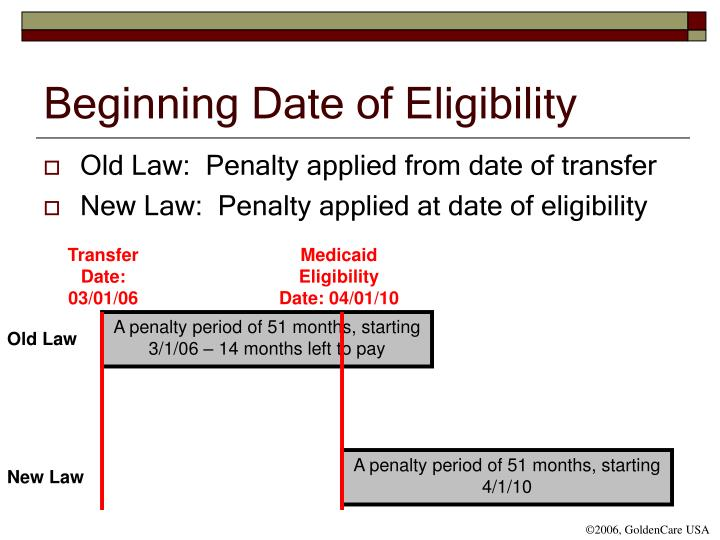 Beginning Date of Eligibility