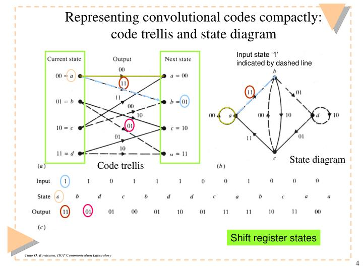 Representing convolutional codes compactly: