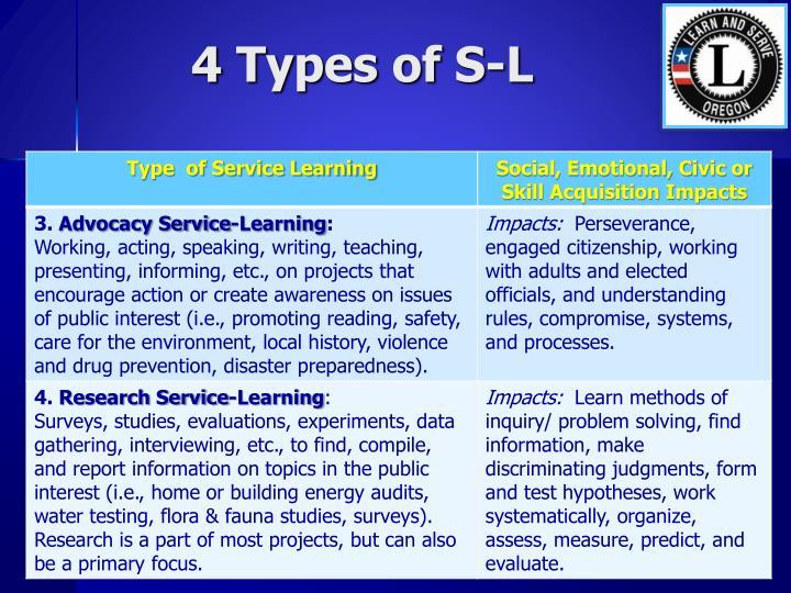 4 Types of S-L