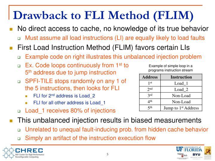 Drawback to FLI Method (FLIM)