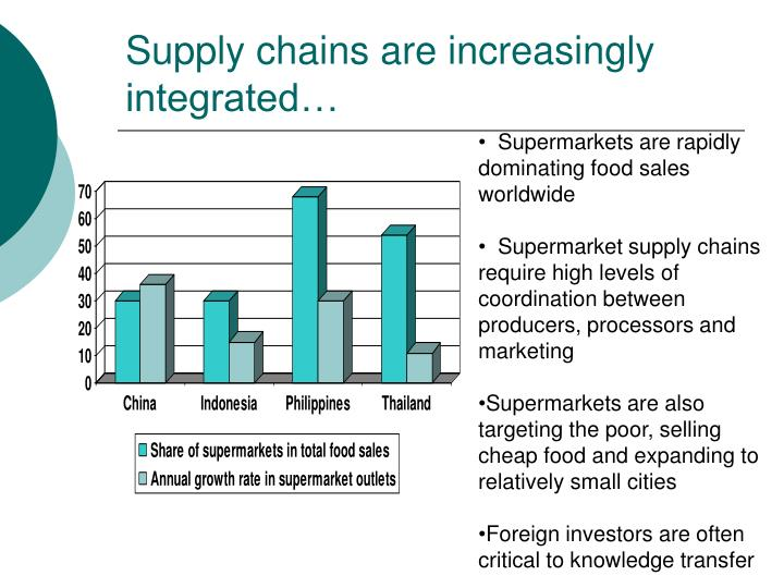Supply chains are increasingly integrated…