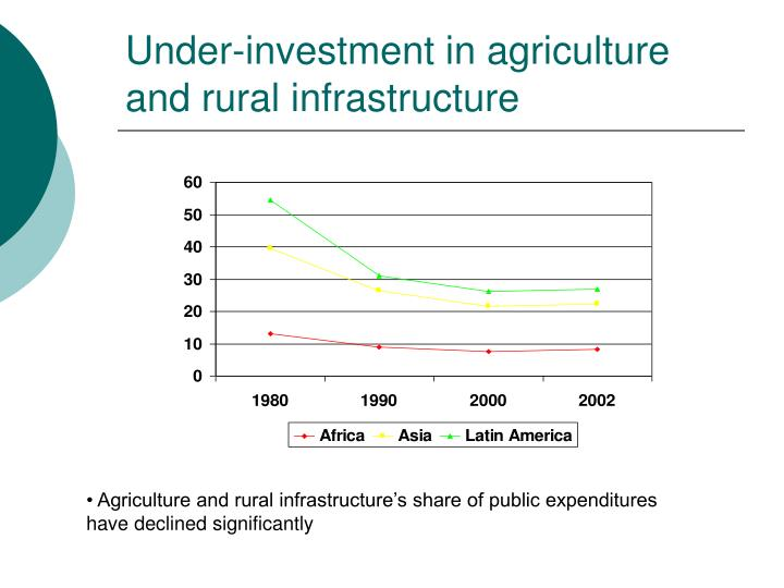 Under-investment in agriculture and rural infrastructure