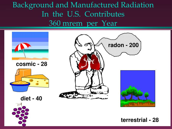 Background and Manufactured Radiation In  the  U.S.  Contributes