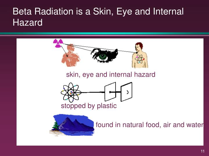 Beta Radiation is a Skin, Eye and Internal Hazard
