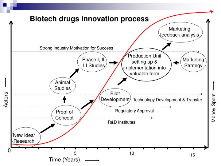 Biotech drugs innovation process