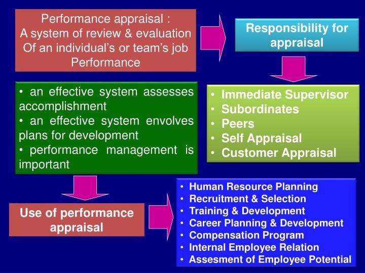 Performance appraisal :