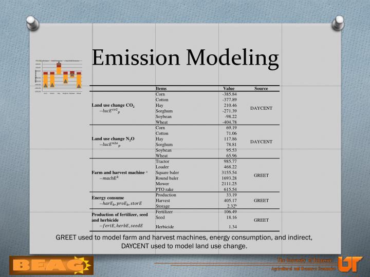 Emission Modeling