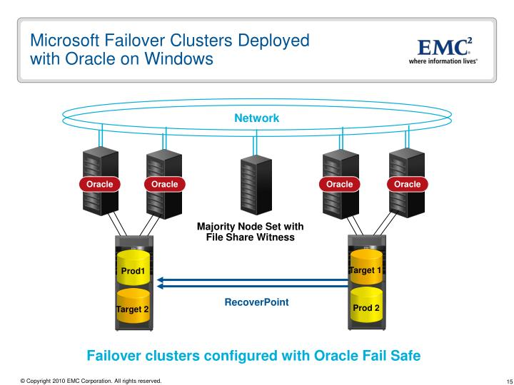 Microsoft Failover Clusters Deployed
