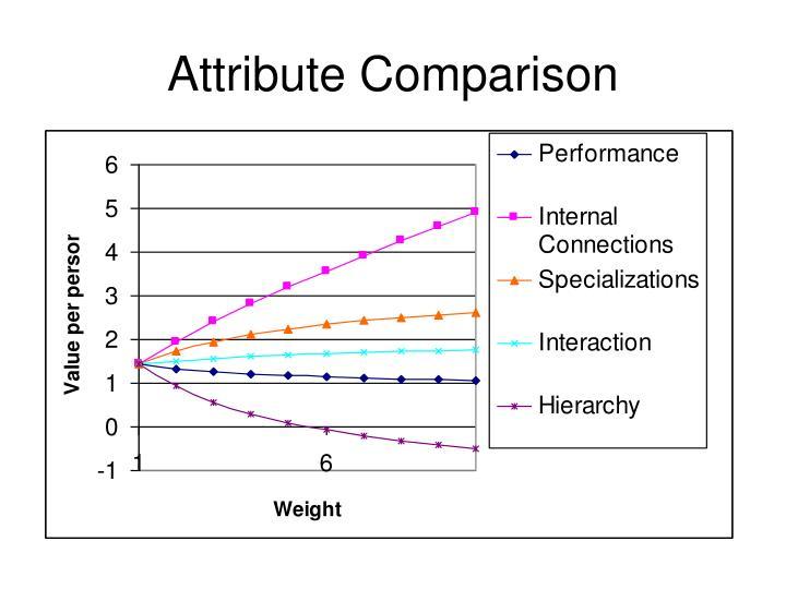 Attribute Comparison