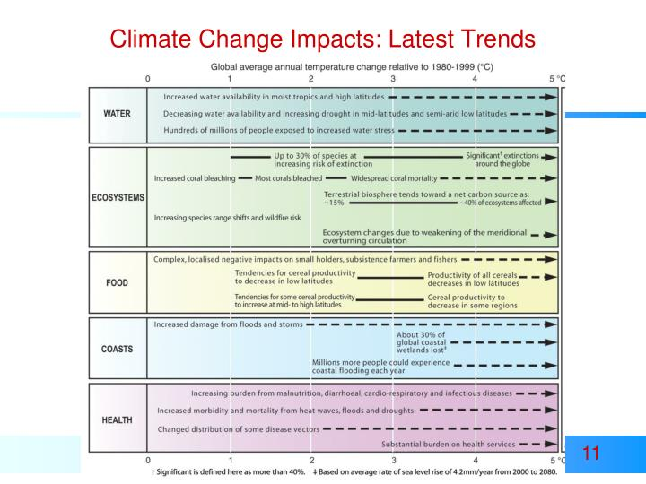 Climate Change Impacts: Latest Trends