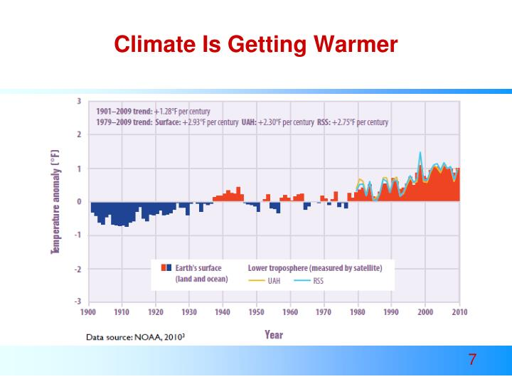 Climate Is Getting Warmer