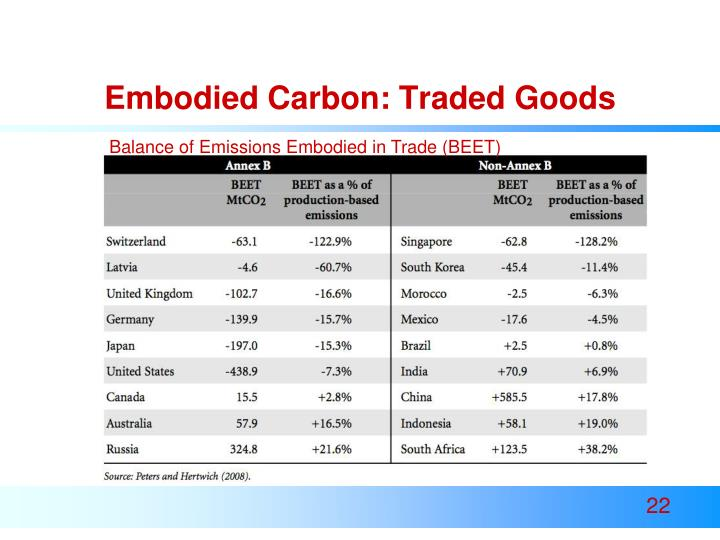 Embodied Carbon: Traded Goods