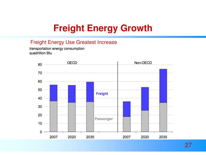 Freight Energy Growth