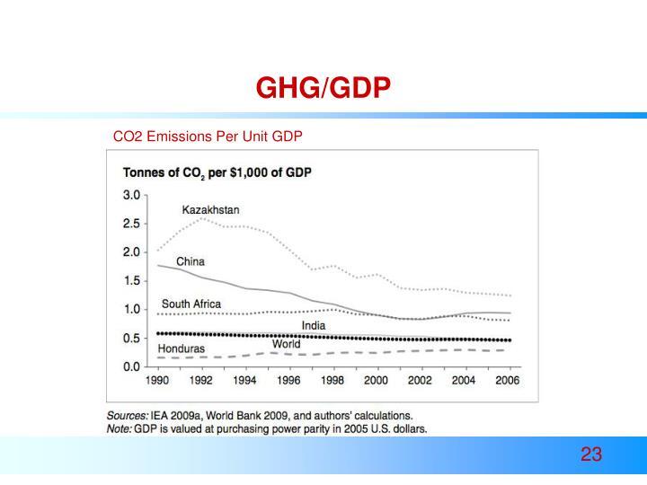 GHG/GDP