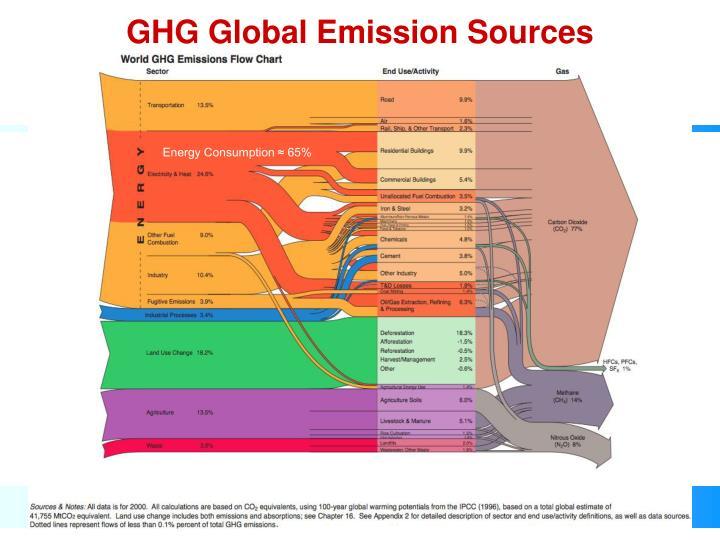 GHG Global Emission Sources