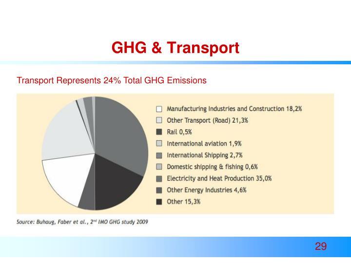 GHG & Transport