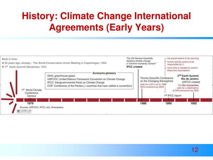 History: Climate Change International Agreements (Early Years)