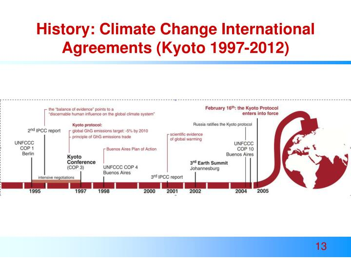 History: Climate Change International Agreements (Kyoto 1997-2012)
