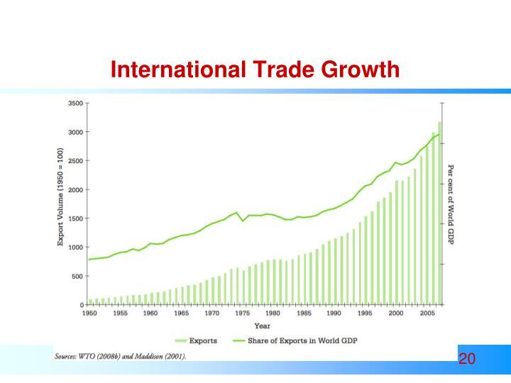 International Trade Growth