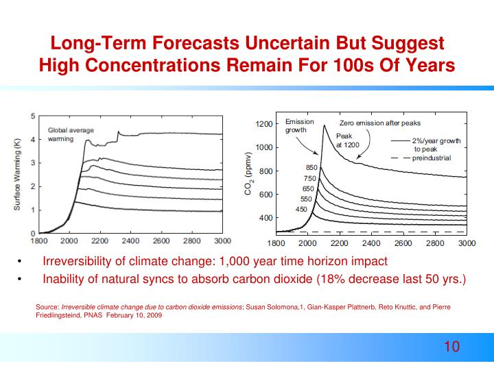 Long-Term Forecasts Uncertain But Suggest High Concentrations Remain For 100s Of Years