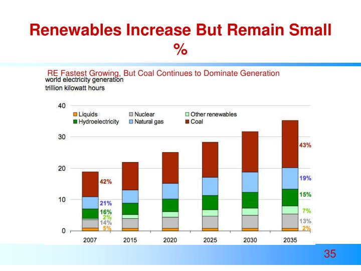 Renewables Increase But Remain Small %