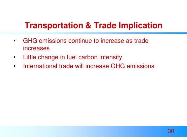 Transportation & Trade Implication