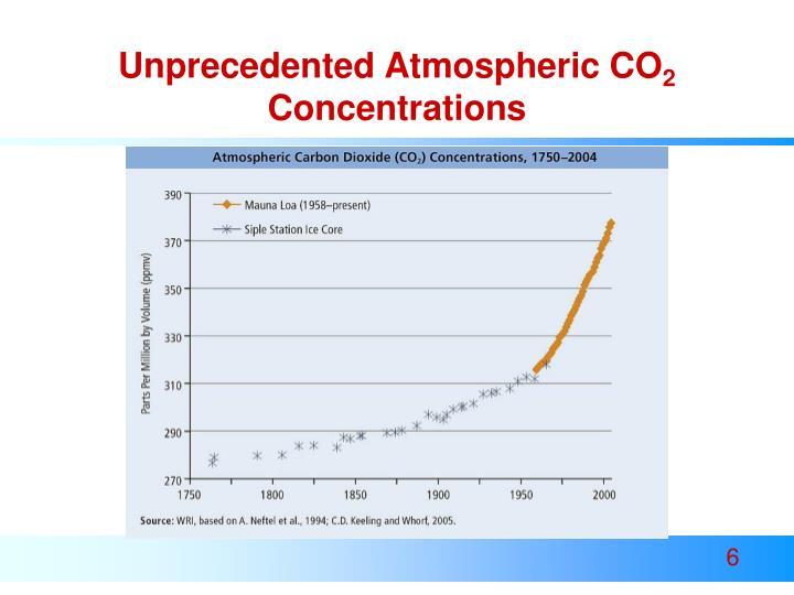 Unprecedented Atmospheric CO