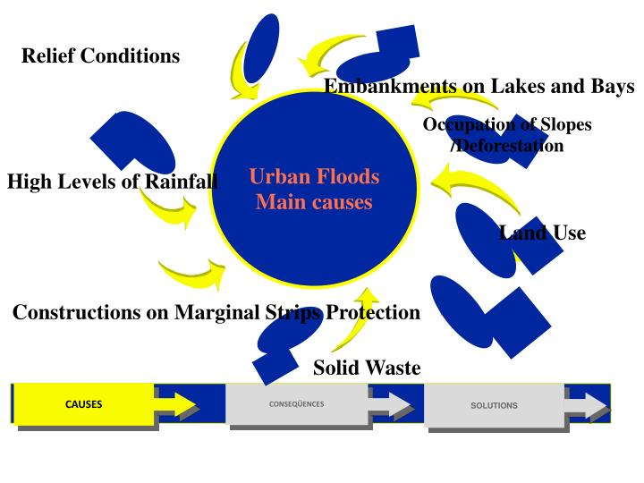 Urban Floods