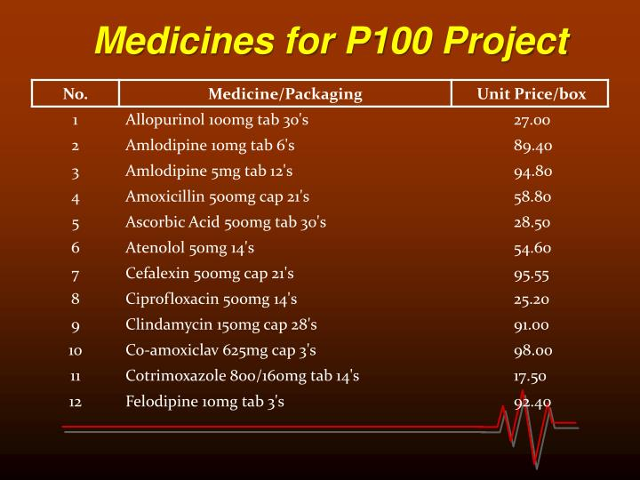 Medicines for P100 Project