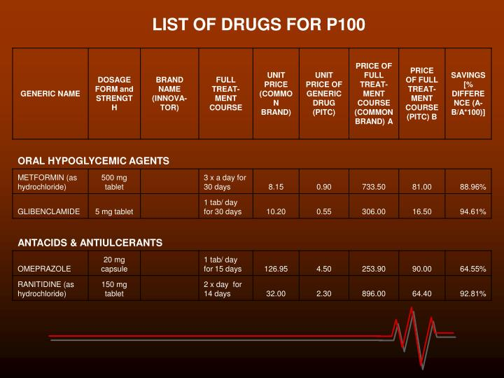LIST OF DRUGS FOR P100