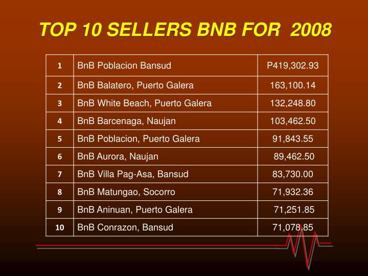 TOP 10 SELLERS BNB FOR  2008